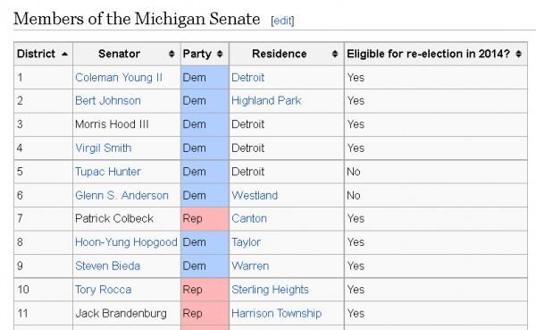 SenatorListWikipedia