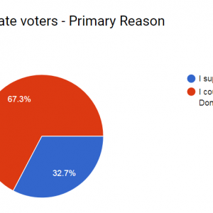 """So if the election were held today…""  An Unscientific Survey of Non-Hillary Voters"