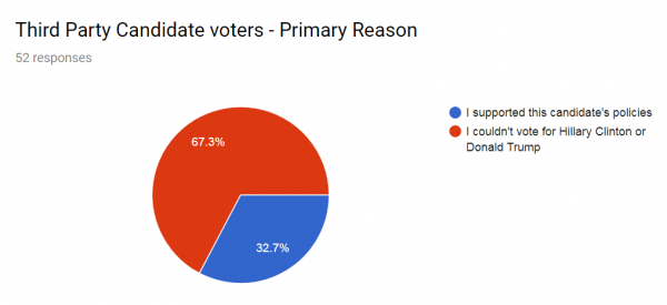 """""""So if the election were held today…""""  An Unscientific Survey of Non-Hillary Voters"""